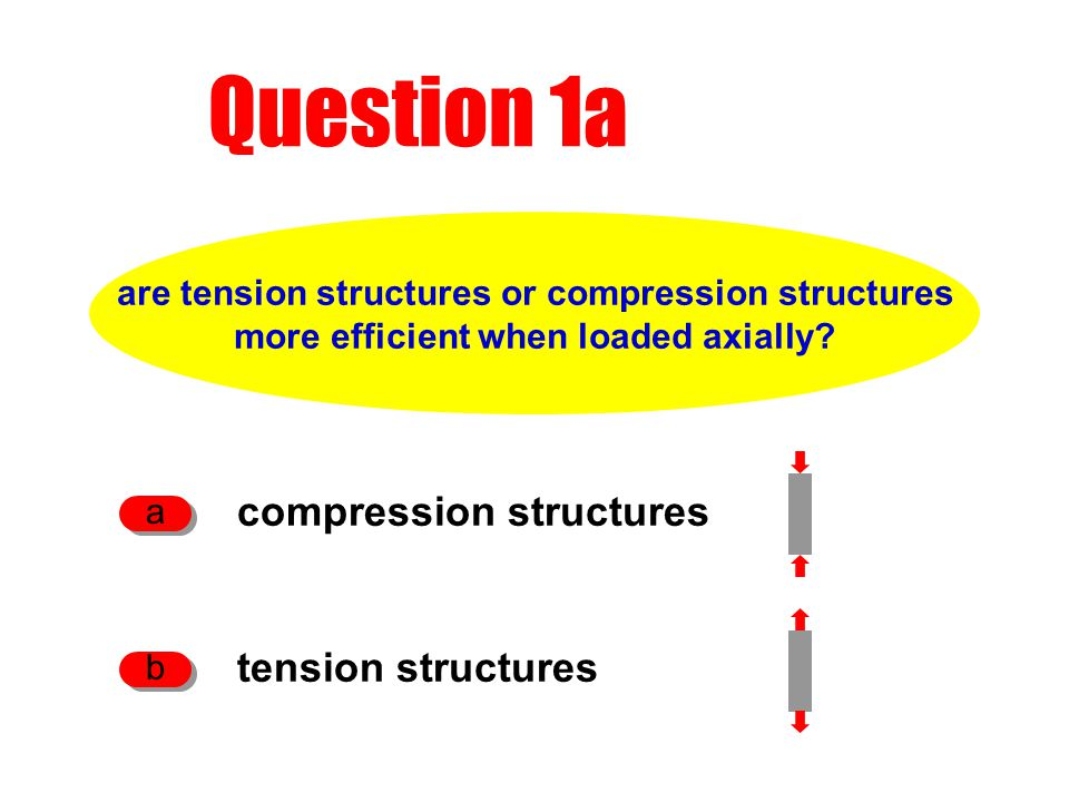 Question 1a are tension structures or compression structures more efficient when loaded axially? compression structures a tension structures b