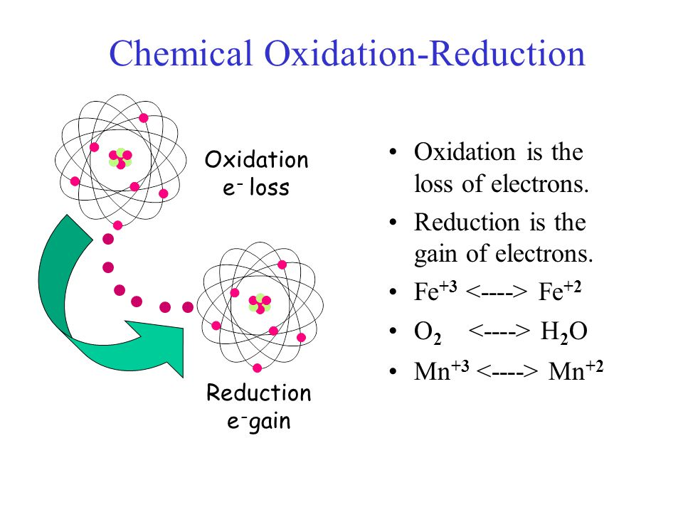 Chemical Oxidation-Reduction Oxidation is the loss of electrons. Reduction is the gain of electrons. Fe +3 Fe +2 O 2 H 2 O Mn +3 Mn +2 Oxidation e - l