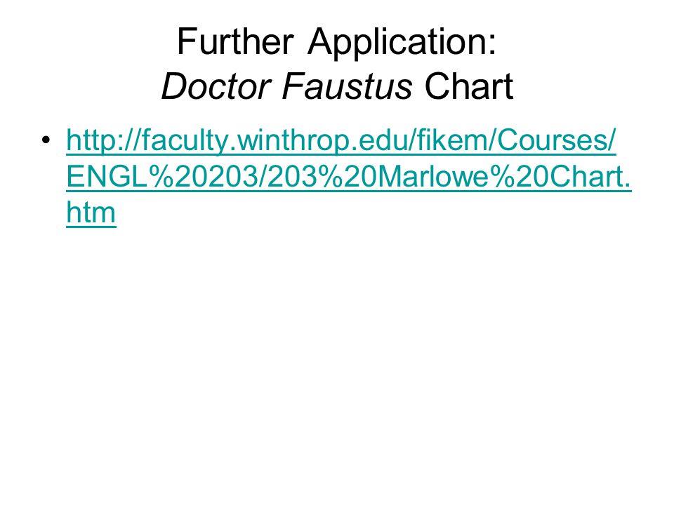 Further Application: Doctor Faustus Chart http://faculty.winthrop.edu/fikem/Courses/ ENGL%20203/203%20Marlowe%20Chart. htmhttp://faculty.winthrop.edu/