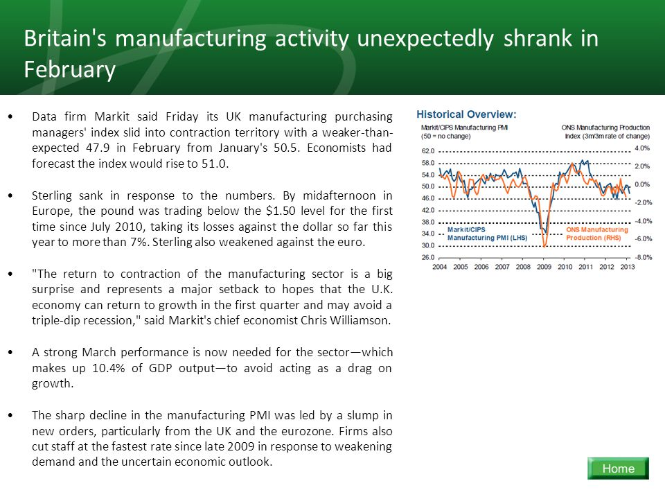 17 Britain's manufacturing activity unexpectedly shrank in February Data firm Markit said Friday its UK manufacturing purchasing managers' index slid