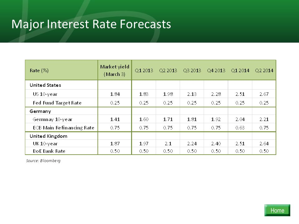 22 Major Interest Rate Forecasts