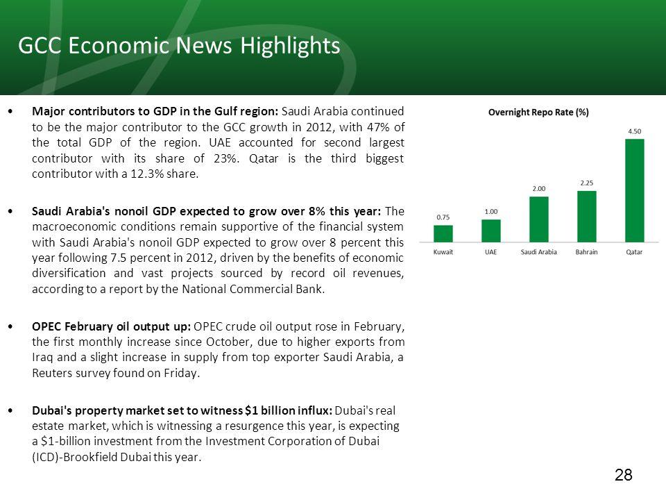 28 GCC Economic News Highlights Major contributors to GDP in the Gulf region: Saudi Arabia continued to be the major contributor to the GCC growth in