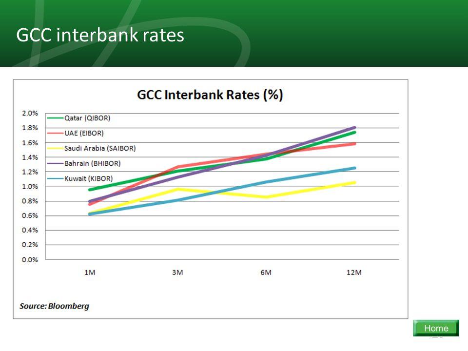 29 GCC interbank rates