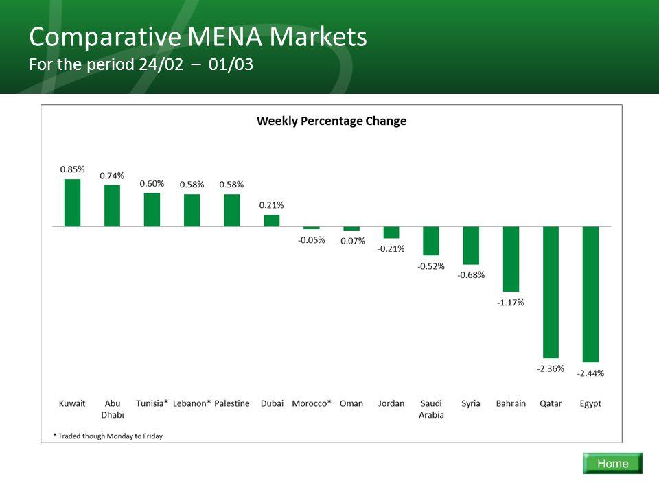 30 Comparative MENA Markets For the period 24/02 – 01/03