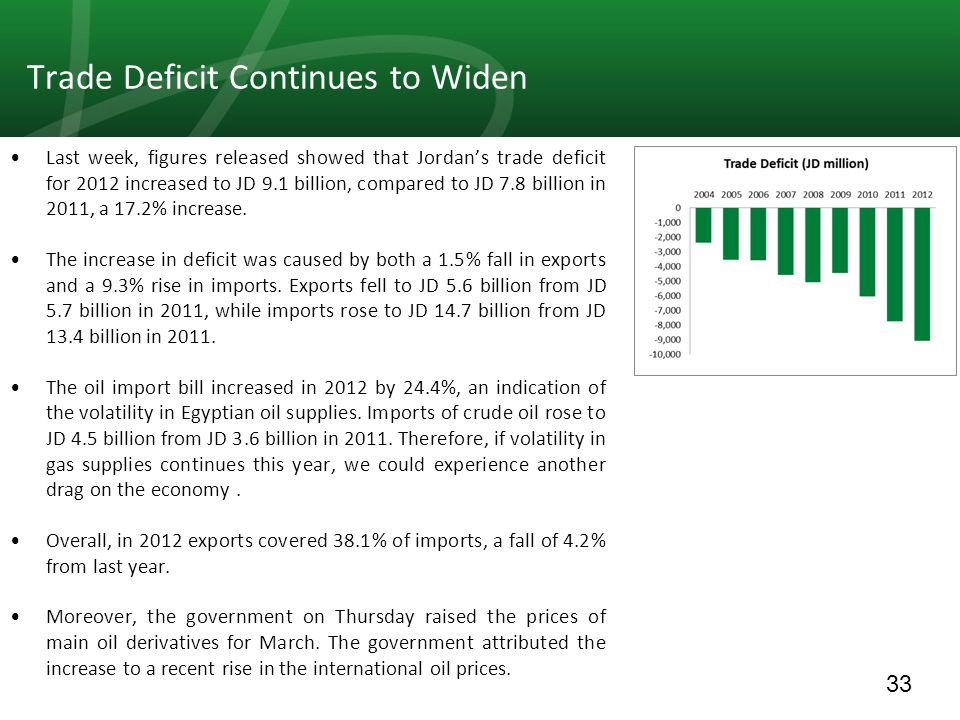 33 Trade Deficit Continues to Widen Last week, figures released showed that Jordan's trade deficit for 2012 increased to JD 9.1 billion, compared to JD 7.8 billion in 2011, a 17.2% increase.
