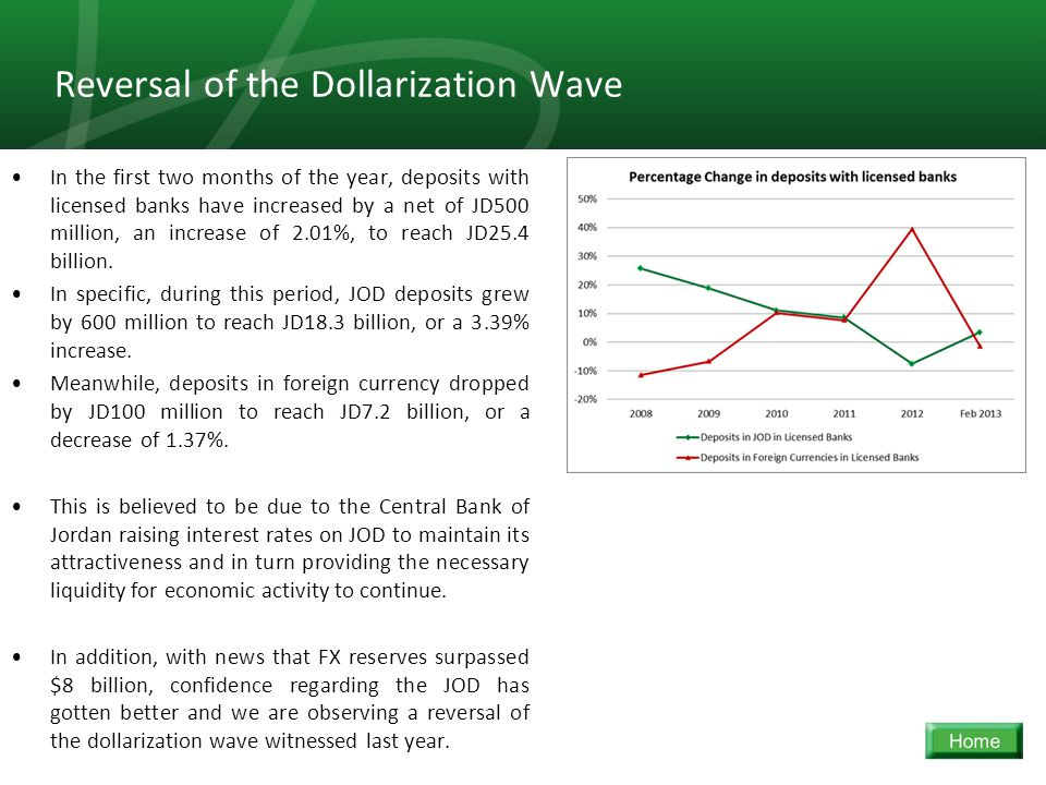 34 Reversal of the Dollarization Wave In the first two months of the year, deposits with licensed banks have increased by a net of JD500 million, an increase of 2.01%, to reach JD25.4 billion.