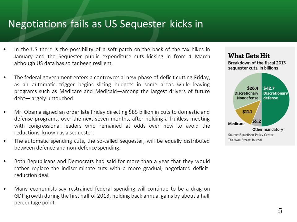 5 Negotiations fails as US Sequester kicks in In the US there is the possibility of a soft patch on the back of the tax hikes in January and the Seque