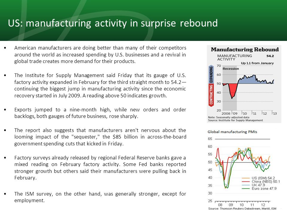 8 US: manufacturing activity in surprise rebound American manufacturers are doing better than many of their competitors around the world as increased spending by U.S.
