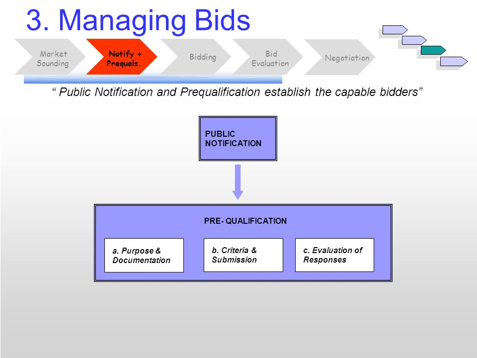 "PRE- QUALIFICATION "" Public Notification and Prequalification establish the capable bidders"" 3. Managing Bids Bid Evaluation Market Sounding Notify +"