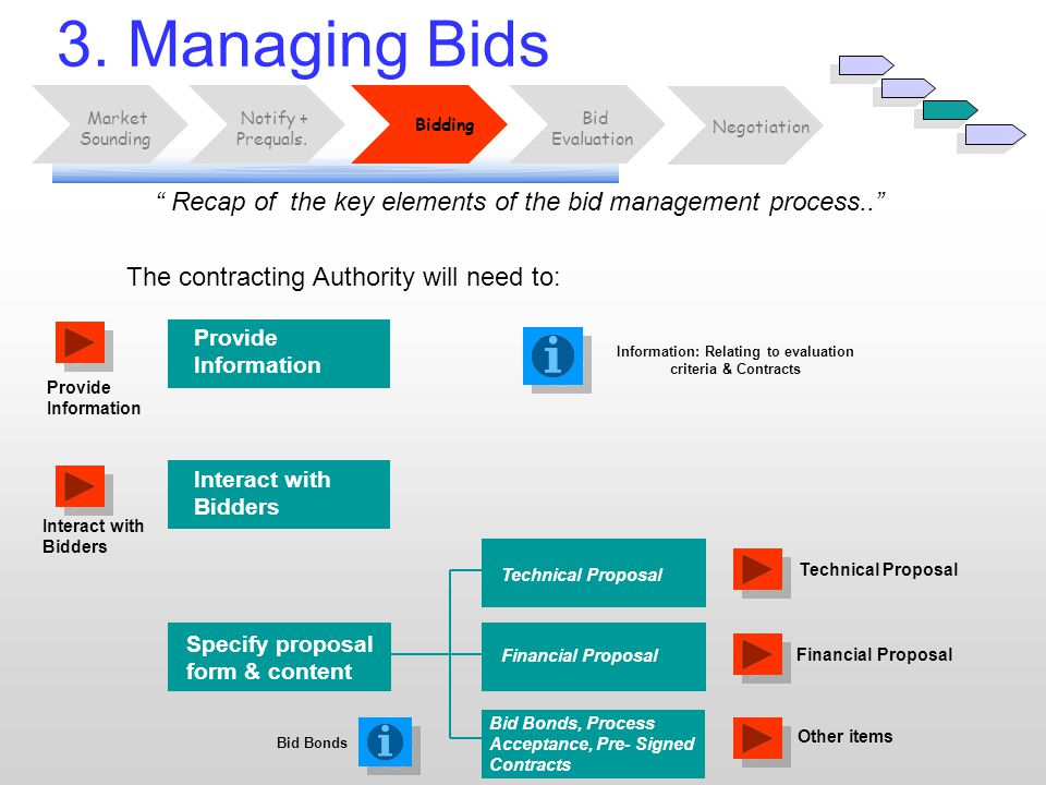""" Recap of the key elements of the bid management process.."" 3. Managing Bids Bid Evaluation Market Sounding Notify + Prequals. Negotiation Bidding Pr"