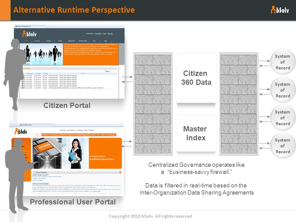 "Copyright 2010 bSolv. All rights reserved Alternative Runtime Perspective Citizen 360 Data Citizen Portal Centralized Governance operates like a ""busi"