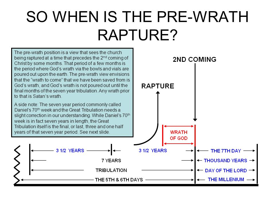 SO WHEN IS THE PRE-WRATH RAPTURE.