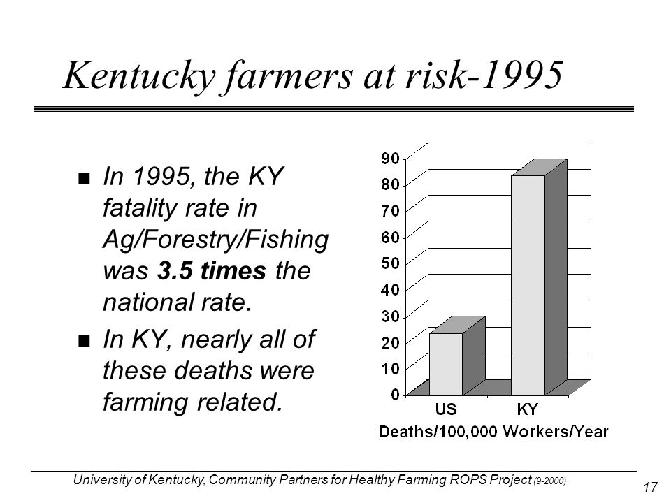 University of Kentucky, Community Partners for Healthy Farming ROPS Project (9-2000) 17 Kentucky farmers at risk-1995 In 1995, the KY fatality rate in