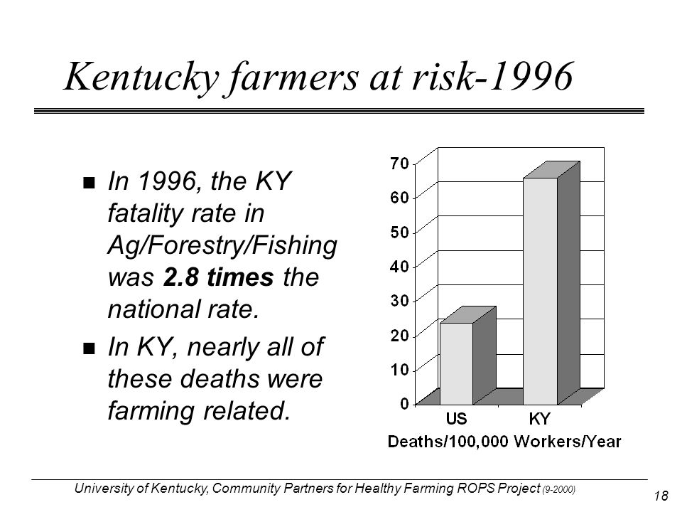 University of Kentucky, Community Partners for Healthy Farming ROPS Project (9-2000) 18 Kentucky farmers at risk-1996 In 1996, the KY fatality rate in