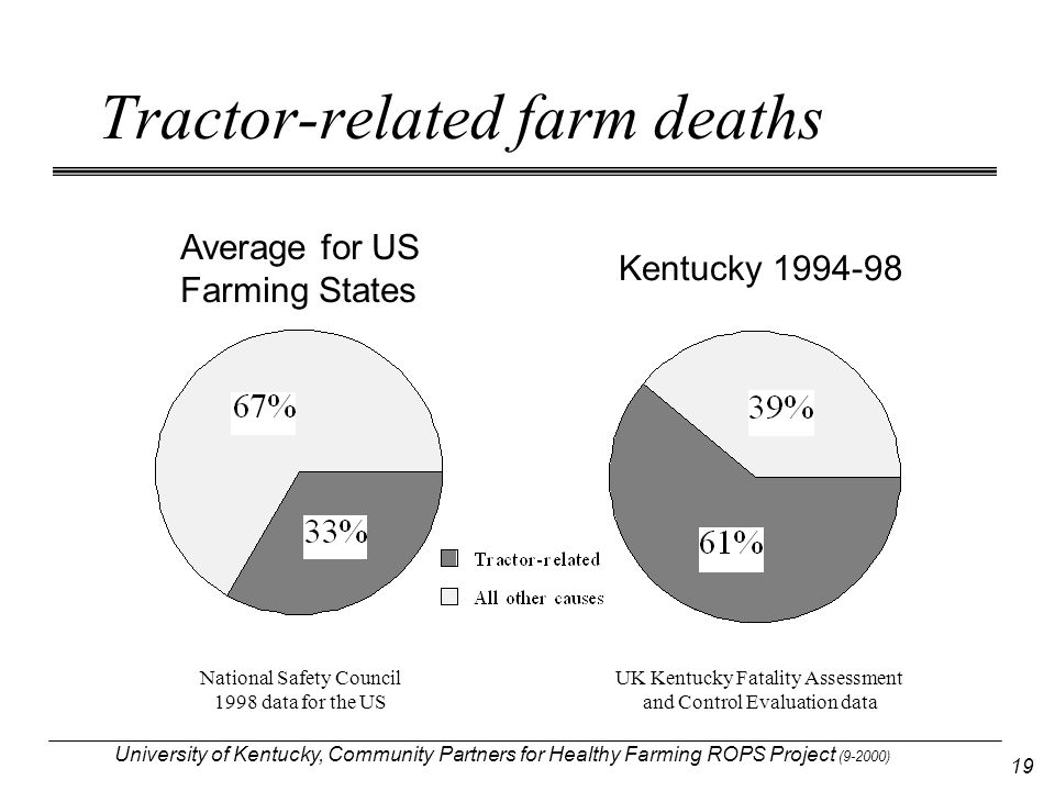 University of Kentucky, Community Partners for Healthy Farming ROPS Project (9-2000) 19 Tractor-related farm deaths Average for US Farming States Kent