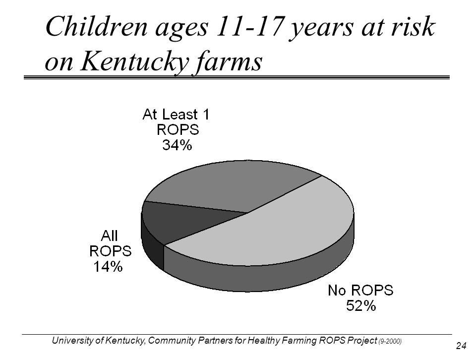 University of Kentucky, Community Partners for Healthy Farming ROPS Project (9-2000) 24 Children ages 11-17 years at risk on Kentucky farms