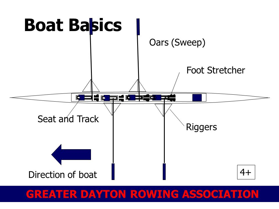 GREATER DAYTON ROWING ASSOCIATION Boat Basics Direction of boat Oars (Sweep) 4+ Riggers Seat and Track Foot Stretcher