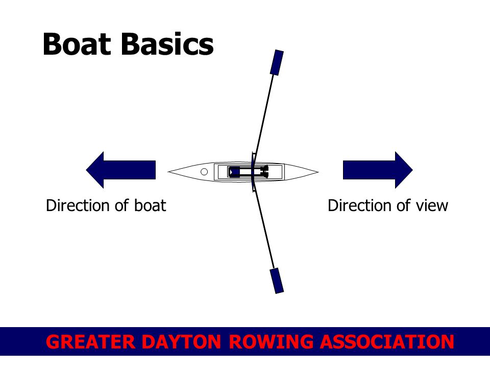 GREATER DAYTON ROWING ASSOCIATION Boat Basics Direction of boatDirection of view