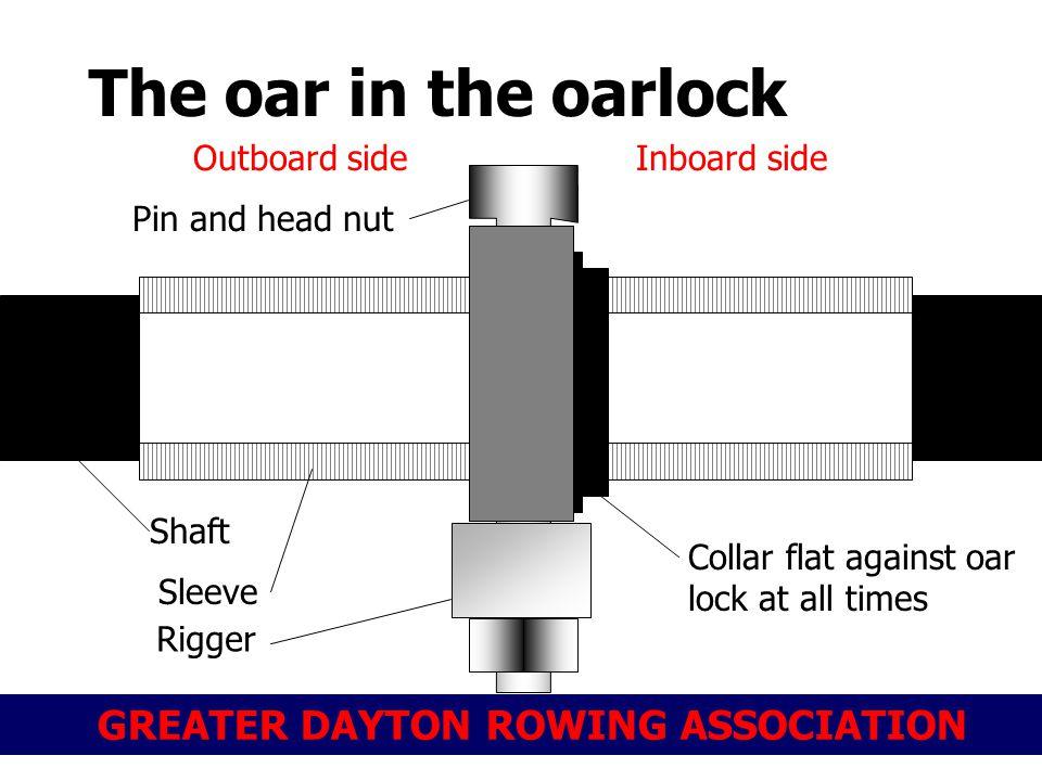 GREATER DAYTON ROWING ASSOCIATION The oar in the oarlock Pin and head nut Shaft Sleeve Collar flat against oar lock at all times Rigger Inboard sideOutboard side