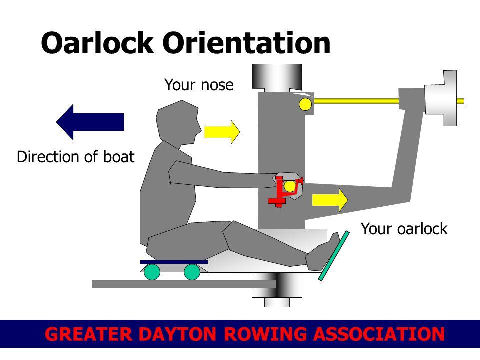 GREATER DAYTON ROWING ASSOCIATION Oarlock Orientation Your nose Your oarlock Direction of boat