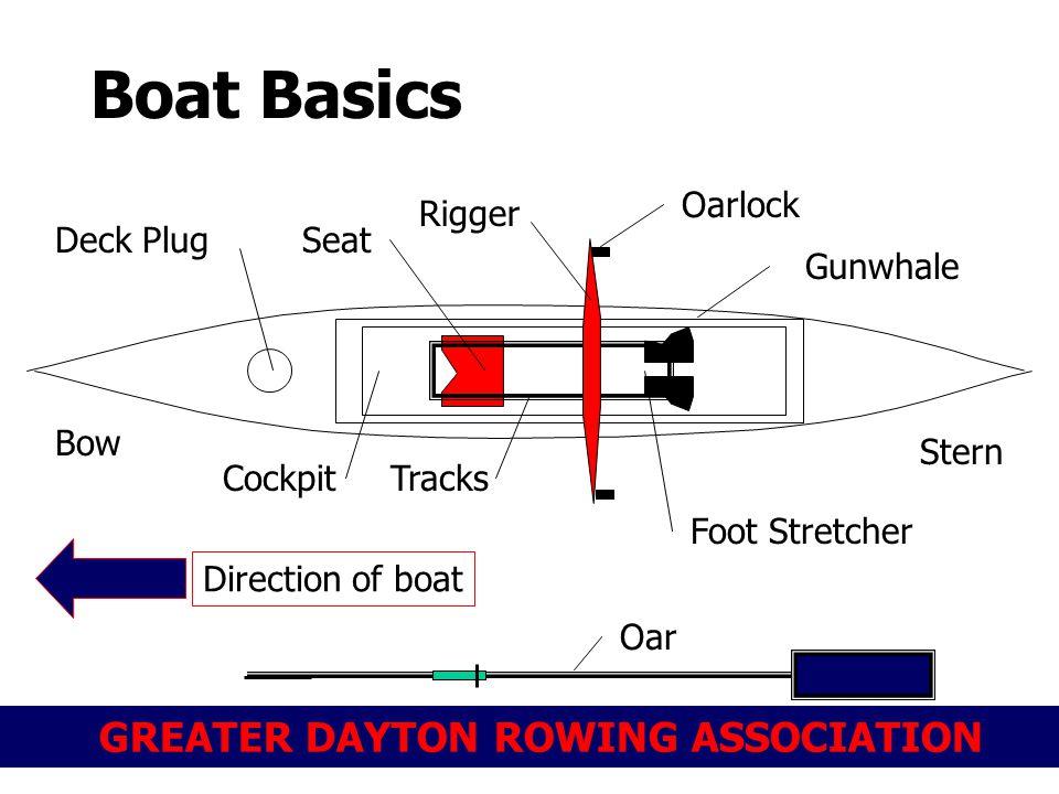GREATER DAYTON ROWING ASSOCIATION Boat Basics Stern Cockpit Bow Rigger Foot Stretcher Seat Tracks Deck Plug Oarlock Direction of boat Gunwhale Oar