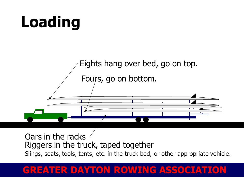 GREATER DAYTON ROWING ASSOCIATION Loading Eights hang over bed, go on top. Fours, go on bottom. Oars in the racks Riggers in the truck, taped together