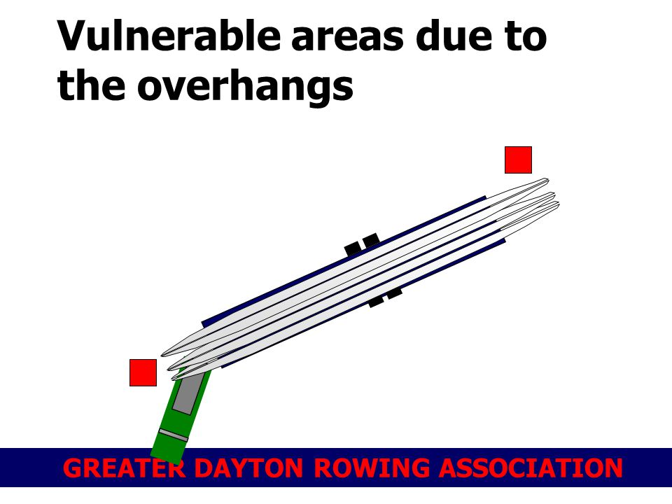 GREATER DAYTON ROWING ASSOCIATION Vulnerable areas due to the overhangs