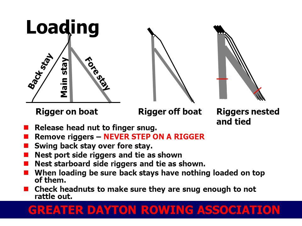 GREATER DAYTON ROWING ASSOCIATION Release head nut to finger snug.