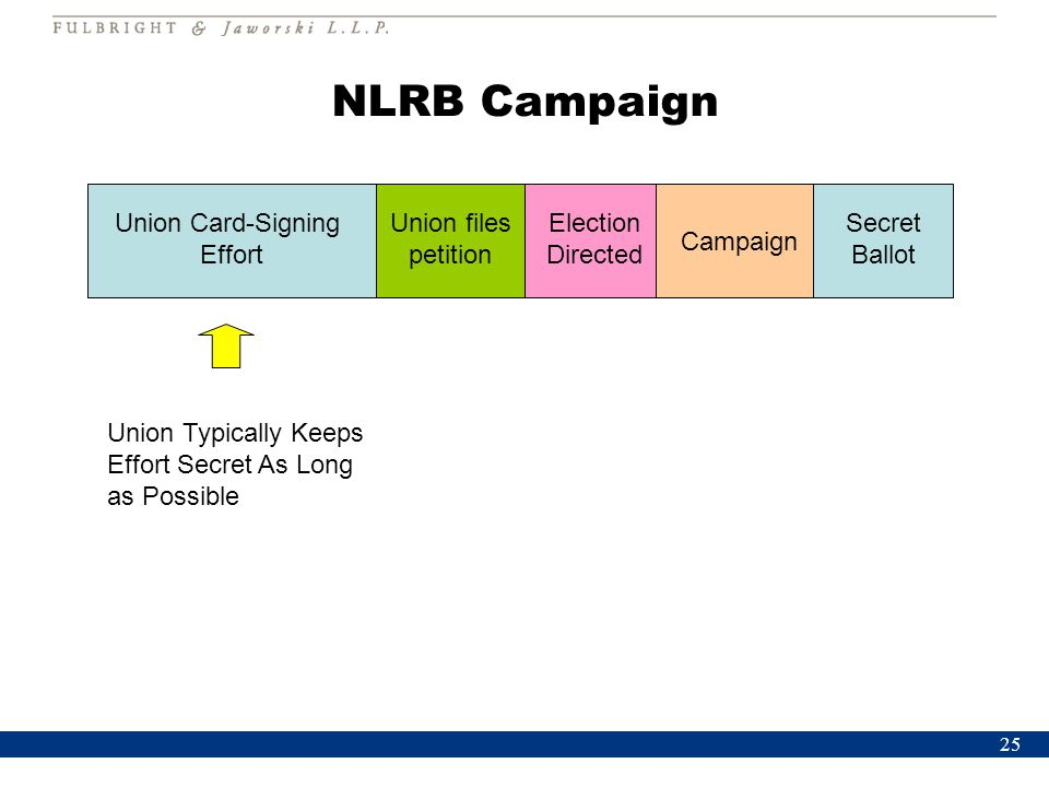 25 NLRB Campaign Union Card-Signing Effort Union files petition Election Directed Campaign Secret Ballot Union Typically Keeps Effort Secret As Long as Possible