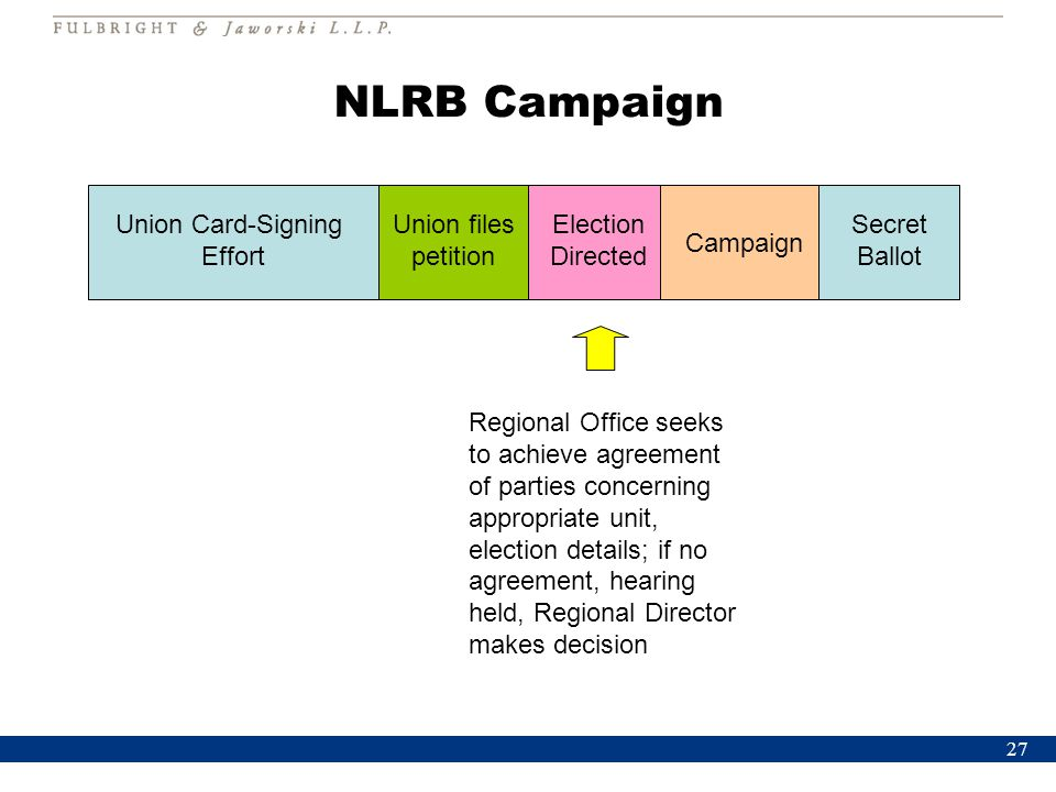 27 NLRB Campaign Union Card-Signing Effort Union files petition Election Directed Campaign Secret Ballot Regional Office seeks to achieve agreement of parties concerning appropriate unit, election details; if no agreement, hearing held, Regional Director makes decision