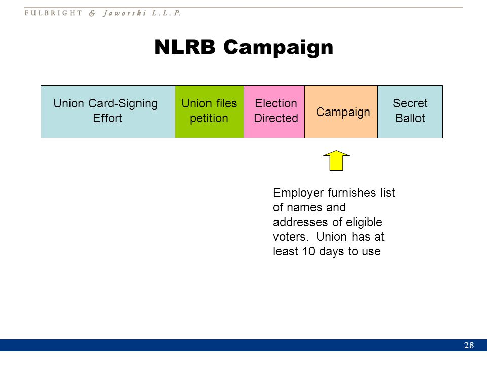 28 NLRB Campaign Union Card-Signing Effort Union files petition Election Directed Campaign Secret Ballot Employer furnishes list of names and addresse