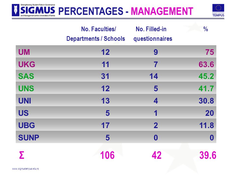 www.sigmustempus.edu.rs PERCENTAGES - MANAGEMENT No.