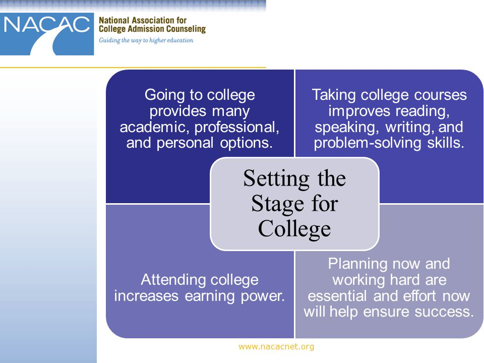 www.nacacnet.org Included in the cost of attendance: Tuition and Fees Room and Board Books and Supplies Personal Expenses Travel How Much Does College Cost?