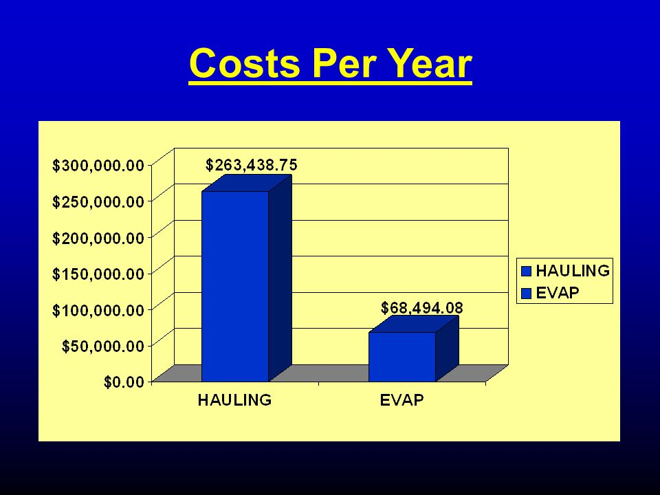 Costs Per Year