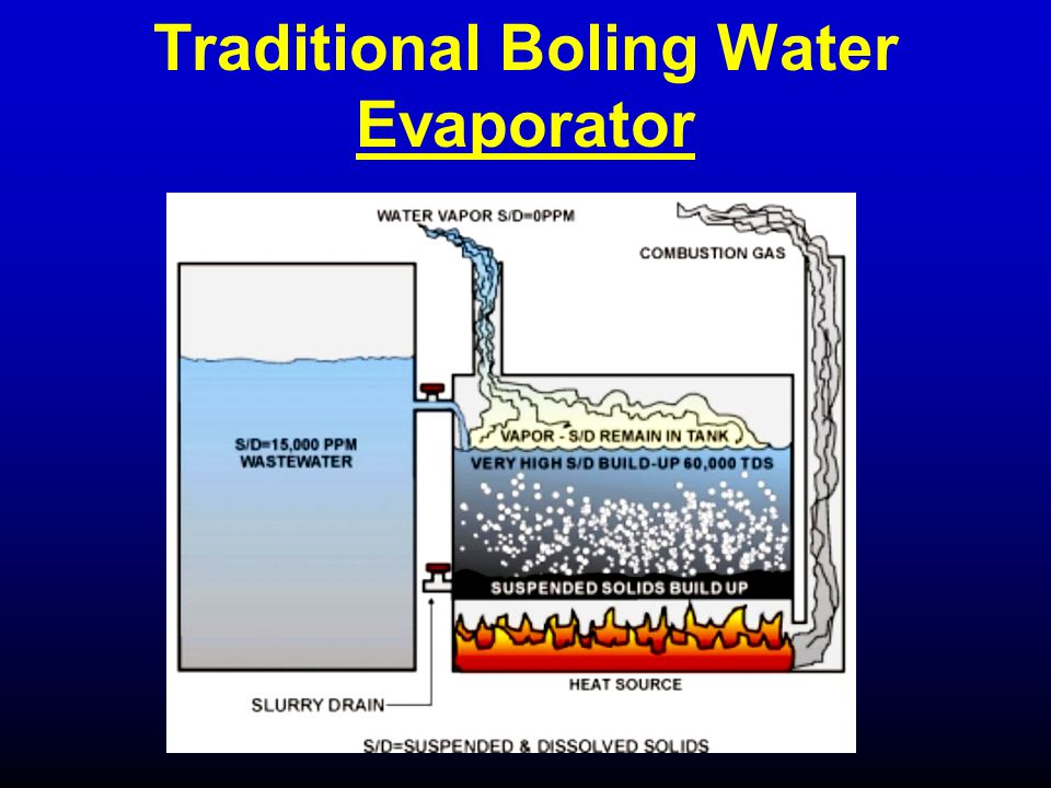 Traditional Boling Water Evaporator