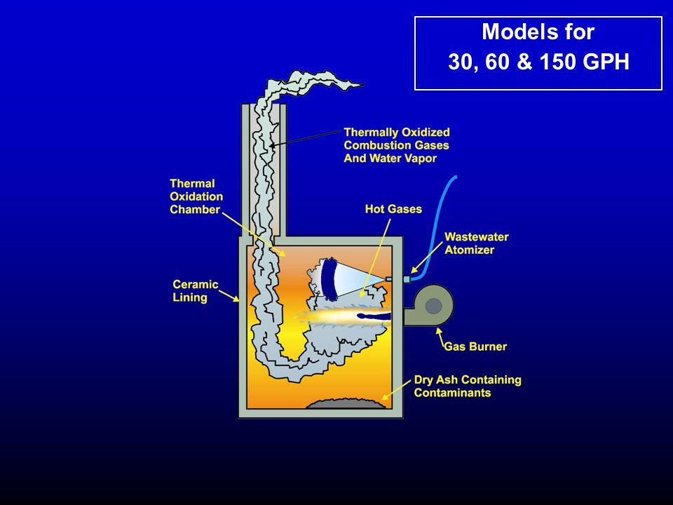 Models for 30, 60 & 150 GPH