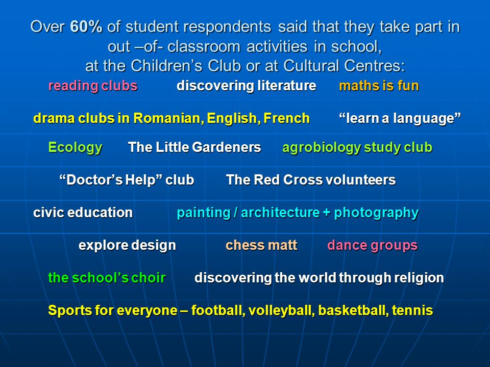 Over 60% of student respondents said that they take part in out –of- classroom activities in school, at the Children's Club or at Cultural Centres: reading clubsdiscovering literature maths is fun drama clubs in Romanian, English, French learn a language drama clubs in Romanian, English, French learn a language Ecology The Little Gardeners agrobiology study club Doctor's Help clubThe Red Cross volunteers Doctor's Help clubThe Red Cross volunteers civic education painting / architecture + photography civic education painting / architecture + photography explore design chess matt dance groups the school's choir discovering the world through religion Sports for everyone – football, volleyball, basketball, tennis