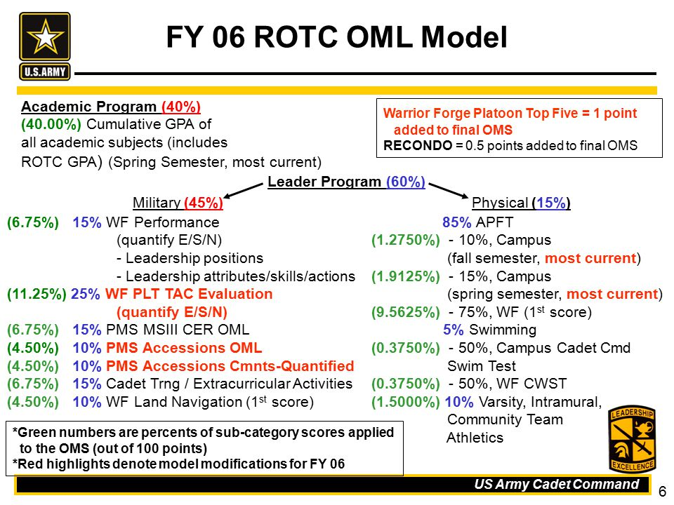 US Army Cadet Command 6 FY 06 ROTC OML Model *Green numbers are percents of sub-category scores applied to the OMS (out of 100 points) *Red highlights