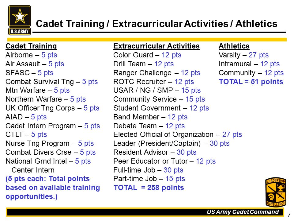 US Army Cadet Command 7 Cadet Training / Extracurricular Activities / Athletics Cadet Training Airborne – 5 pts Air Assault – 5 pts SFASC – 5 pts Comb
