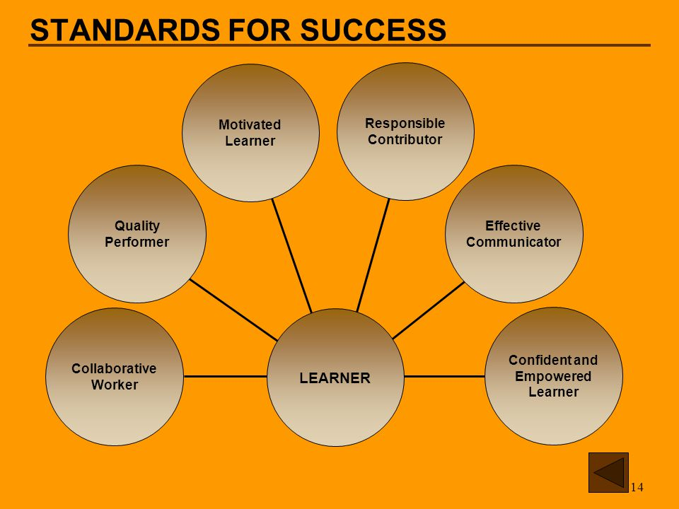 14 STANDARDS FOR SUCCESS LEARNER Confident and Empowered Learner Effective Communicator Responsible Contributor Motivated Learner Quality Performer Collaborative Worker