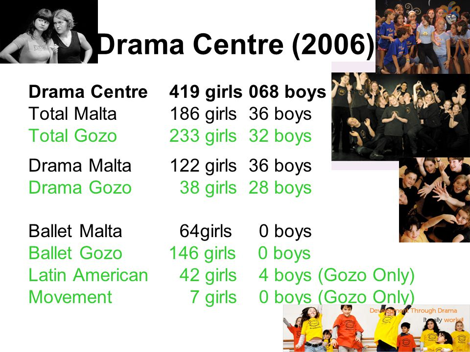 41 Drama Centre (2006) Drama Centre 419 girls 068 boys Total Malta186 girls 36 boys Total Gozo233 girls 32 boys Drama Malta122 girls 36 boys Drama Goz