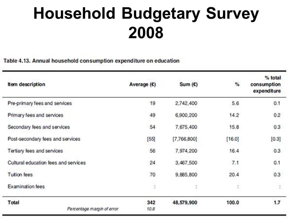 45 Household Budgetary Survey 2008