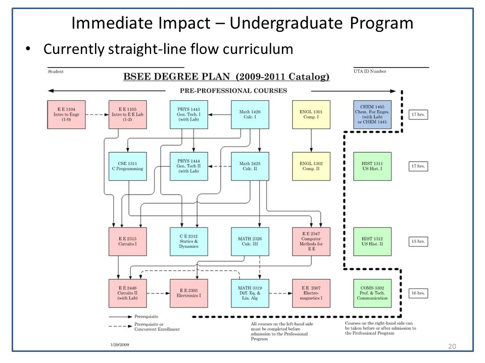 Immediate Impact – Undergraduate Program Currently straight-line flow curriculum 20