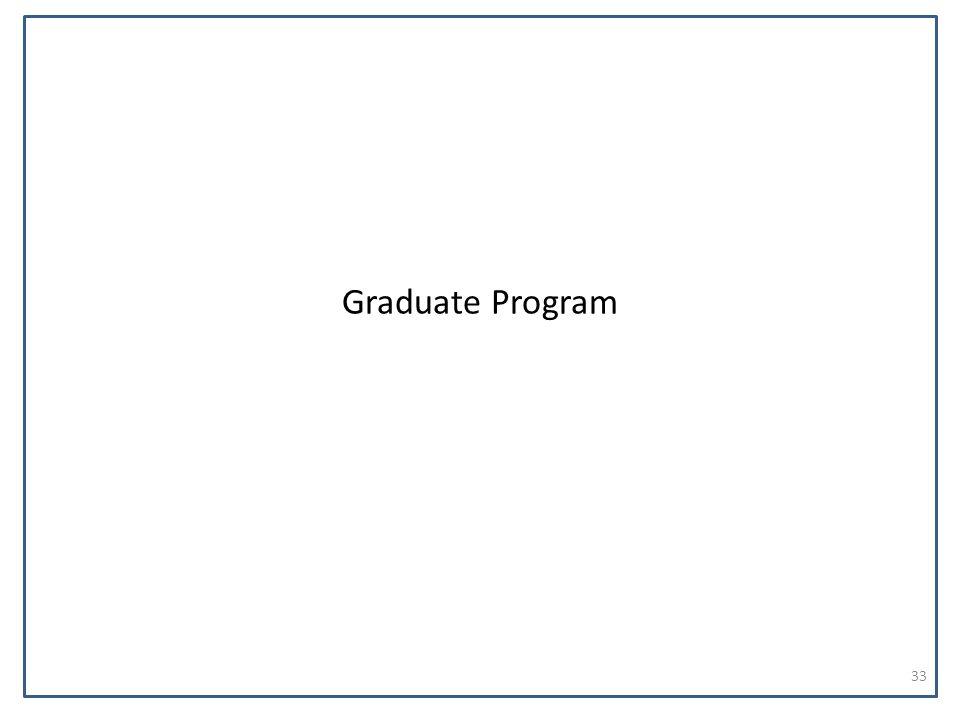 Graduate Program 33