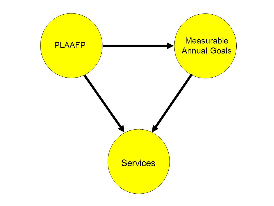 PLAAFP Measurable Annual Goals Services