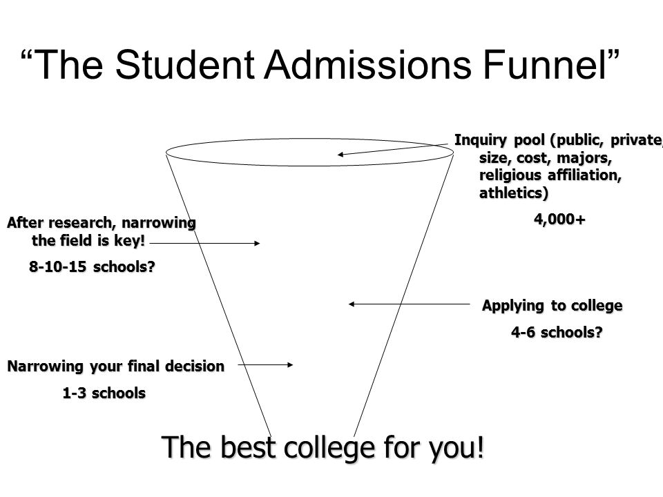 """The Student Admissions Funnel"" The best college for you! Inquiry pool (public, private, size, cost, majors, religious affiliation, athletics) 4,000+"