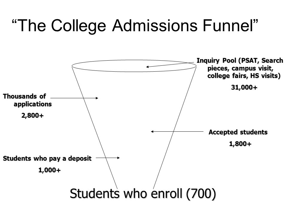 """The College Admissions Funnel"" Students who enroll (700) Inquiry Pool (PSAT, Search pieces, campus visit, college fairs, HS visits) 31,000+ 31,000+ T"