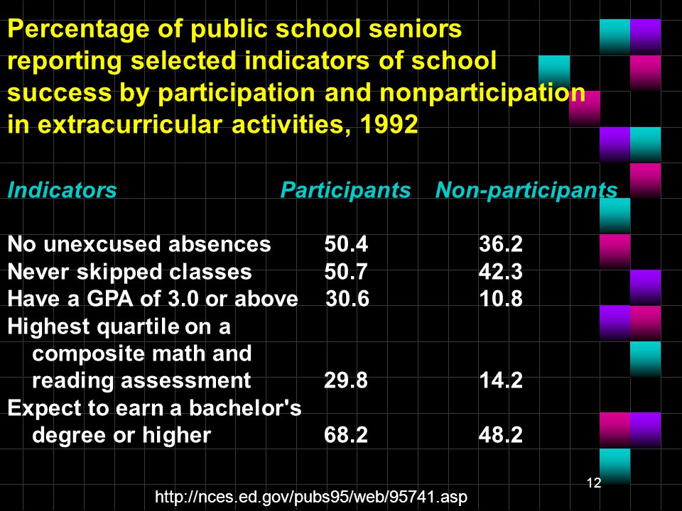 12 Percentage of public school seniors reporting selected indicators of school success by participation and nonparticipation in extracurricular activities, 1992 Indicators Participants Non-participants No unexcused absences 50.4 36.2 Never skipped classes 50.7 42.3 Have a GPA of 3.0 or above 30.6 10.8 Highest quartile on a composite math and reading assessment 29.8 14.2 Expect to earn a bachelor s degree or higher 68.2 48.2 http://nces.ed.gov/pubs95/web/95741.asp