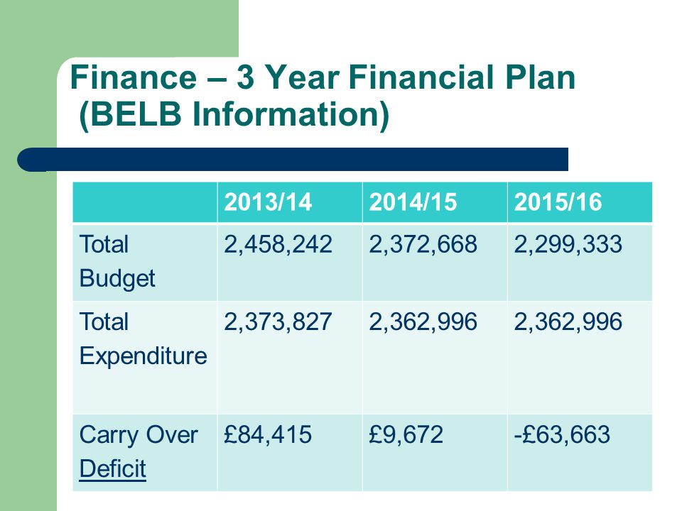 Finance – 3 Year Financial Plan (BELB Information) 2013/142014/152015/16 Total Budget 2,458,2422,372,6682,299,333 Total Expenditure 2,373,8272,362,996 Carry Over Deficit £84,415£9,672-£63,663