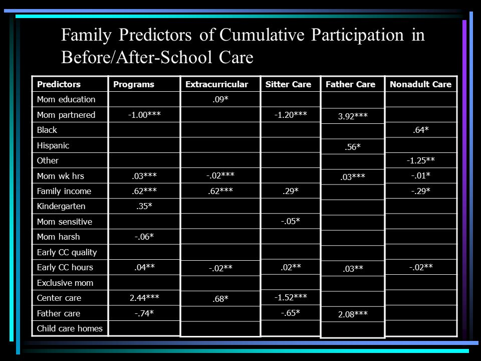 Family Predictors of Cumulative Participation in Before/After-School Care Predictors Mom education Mom partnered Black Hispanic Other Mom wk hrs Family income Kindergarten Mom sensitive Mom harsh Early CC quality Early CC hours Exclusive mom Center care Father care Child care homes Programs -1.00***.03***.62***.35* -.06*.04** 2.44*** -.74* Extracurricular.09* -.02***.62*** -.02**.68* Sitter Care -1.20***.29* -.05*.02** -1.52*** -.65* Father Care 3.92***.56*.03***.03** 2.08*** Nonadult Care.64* -1.25** -.01* -.29* -.02**